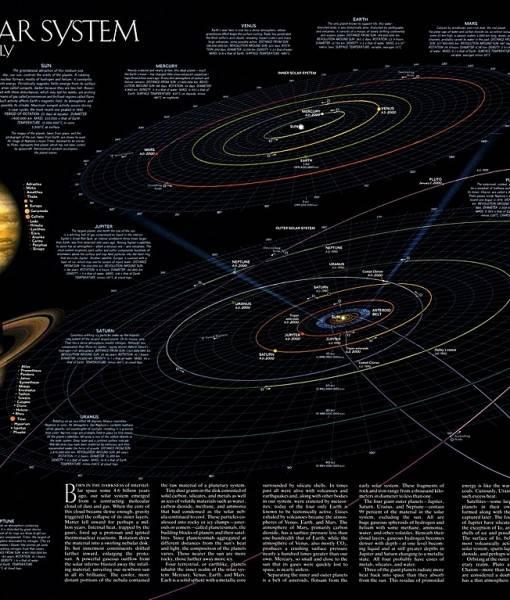 Фотообои Карта солнечной системы (ID 16698)